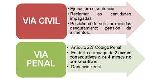 Vías de reclamación de pensión de alimentos en España